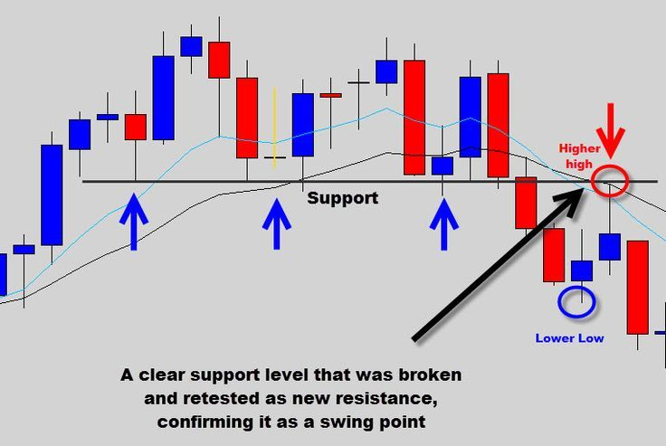 Forex Support And Resistance Levels Combine With Basic Price