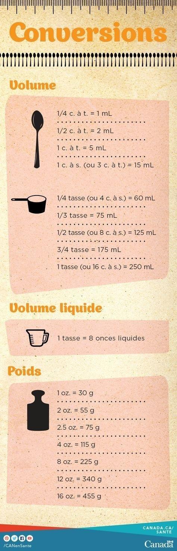 Et enfin, si vous rêvez de cuisiner une recette américaine, voici un tableau de conversions à imprimer. | Ces petites astuces du quotidien vont changer votre manière de cuisiner
