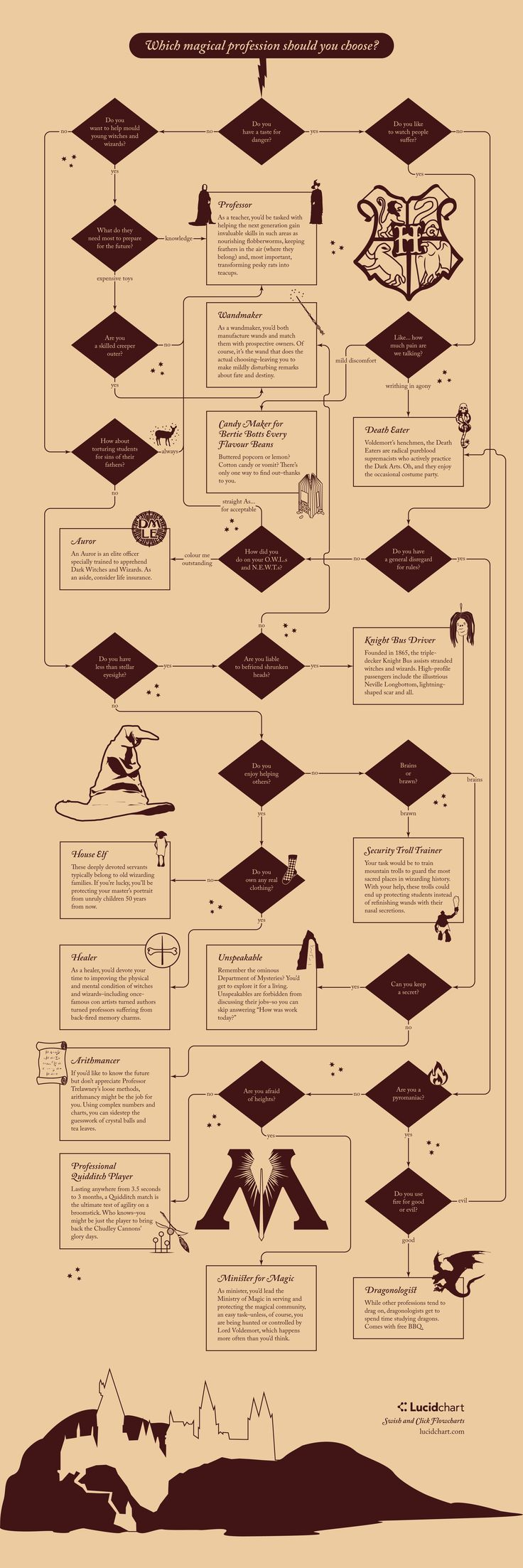 Use flowchart magic to find out what profession you'd have in the Wizarding World!