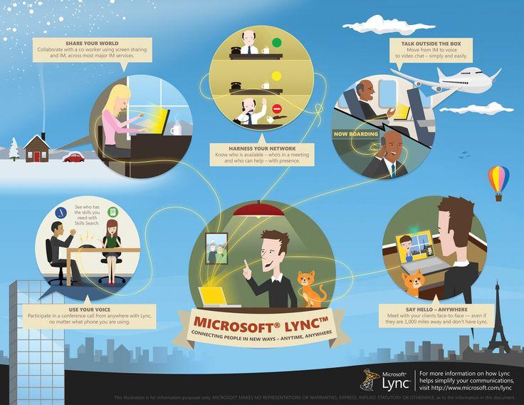 infograph microsoft lync
