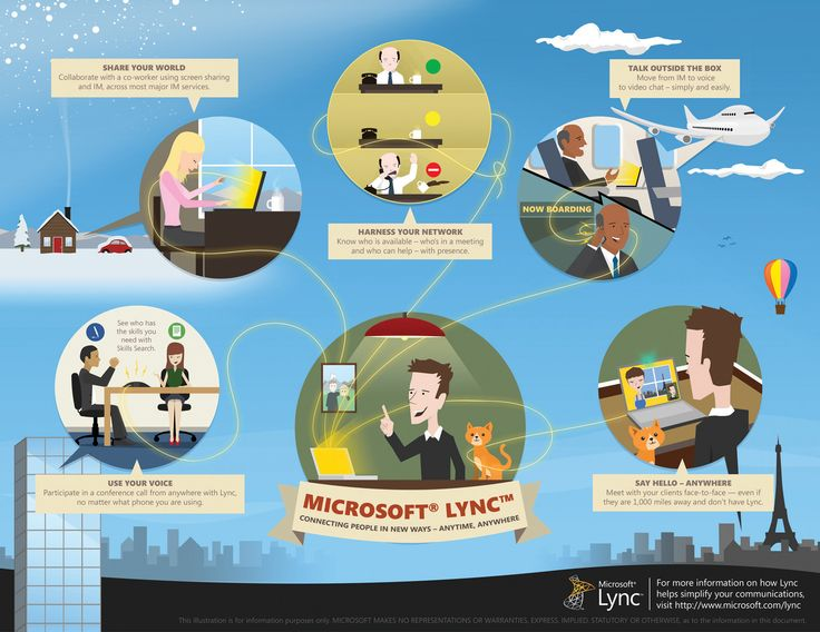 Infographic: What is Microsoft Lync?