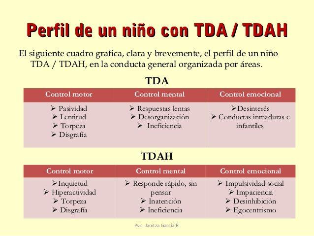 Perfil de un niño con TDA/TADH: Suelen responder rápido y sin pensar; son inquietos e hiperactivos; suelen mostrar desinterés e impaciencia. Visita nuestro artículo y aprende mucho más sobre los síntomas del TADH y las conductas de quienes lo padecen, así de tips y consejos al momento de tratar a quienes lo padecen http://tugimnasiacerebral.com/gimnasia-cerebral-para-niños/trastorno-por-deficit-de-atencion-en-niños-con-sin-hiperactividad-sintomas-tratamiento-tda-tdah #Gimnasia #Cerebral…