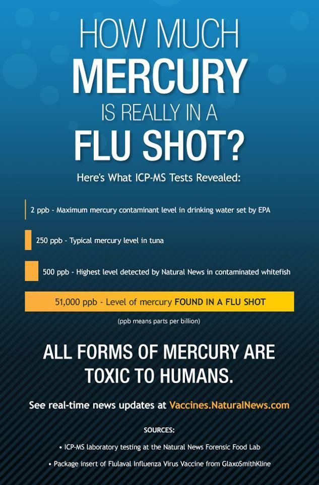 www.naturalnews.com/045418_flu_shots_influenza_vaccines_mercury.html The Flu Vaccine is the most Dangerous Vaccine in the U. S. based on Settled Cases for Injuries | Sept 26, 2014 http://healthimpactnews.com/2014/flu-vaccine-is-the-most-dangerous-vaccine-in-the-united-states-based-on-settled-cases-for-injuries/ The last report issued in 2013 by the Department of Justice (Vaccine Court), covering the period of 8/16/2013 - 11/15/2013, where flu vaccine injury/death accounted for 60% of the…