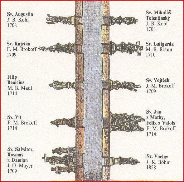 Procházka historickou Prahou – Karlův most «  Třetí věk - stránky pro důchodce a seniory