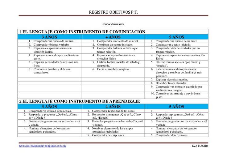 OBJETIVOS PARA TRABAJAR EN EL AULA DE PEDAGOGÍA TERAPÉUTICA relacionados con E.I. y E.P.