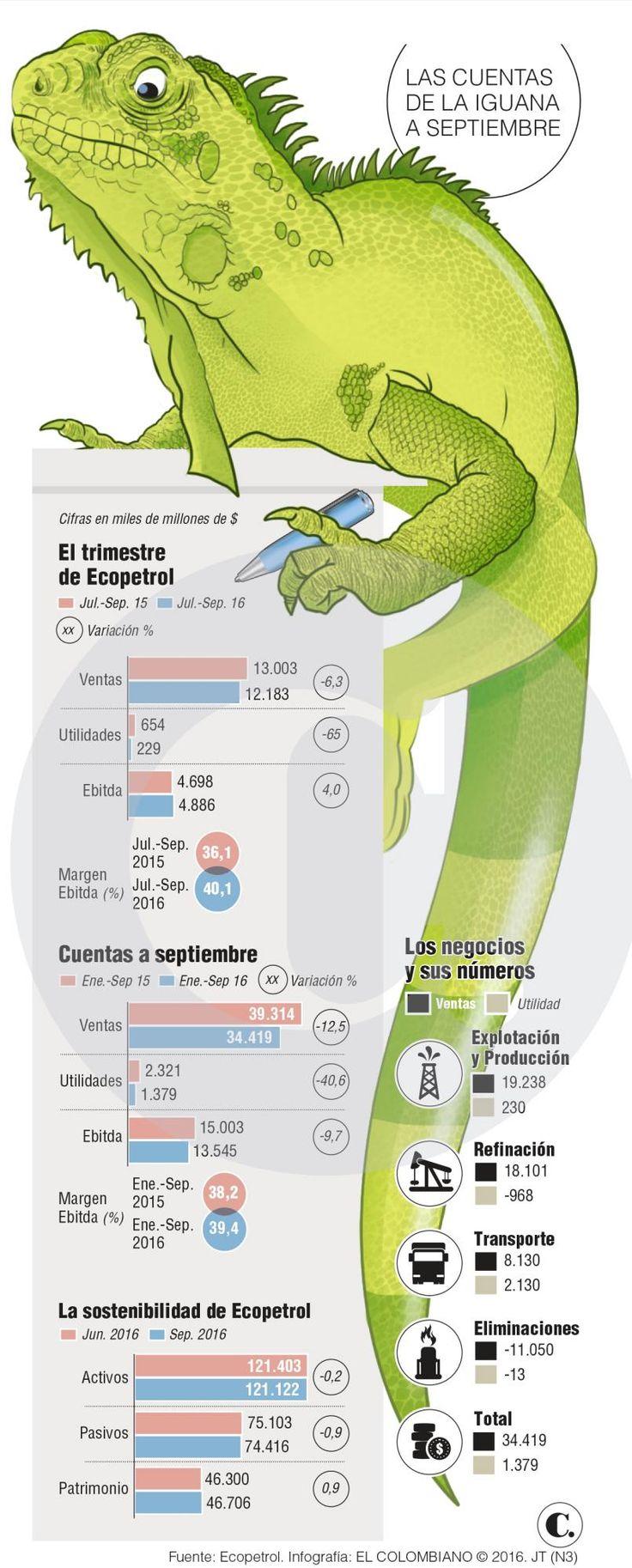 Ecopetrol ahorra, pero las ganancias disminuyen