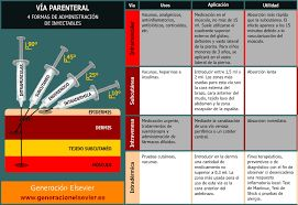 Resultado de imagen para medicamentos parenterales