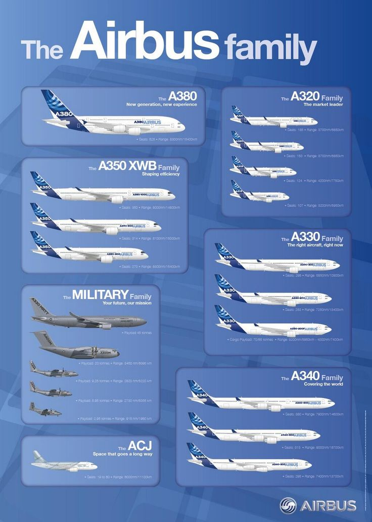 Here's an updated info graphic of the Airbus Group family of aircraft
