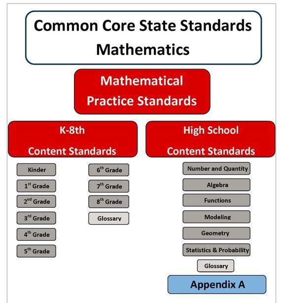 20 Best Editable Common Core Lesson Plan Template Images On