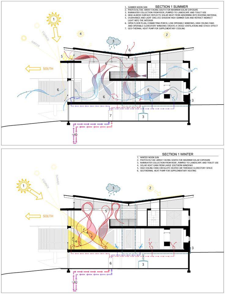 13 best Maison passive images on Pinterest Passive house, Green - faire des travaux dans sa maison