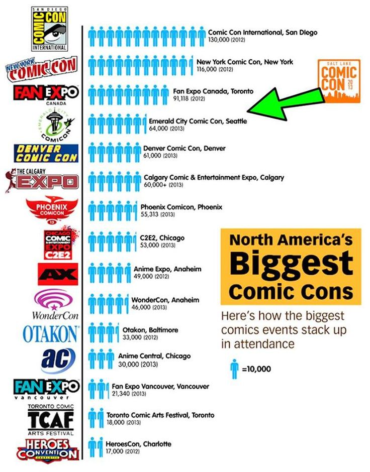 All the details on the comic-con feud: San Diego vs Salt Lake and what it means for other comic conventions.