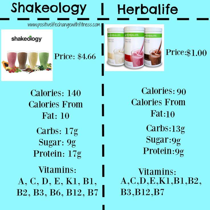Shakeology Vs. Herbalife! Price, Calories, Carbs, Sugar, Protein, Vitamins…