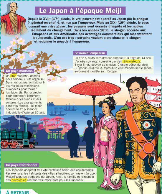 Fiche exposés : Le Japon à l'époque Meiji