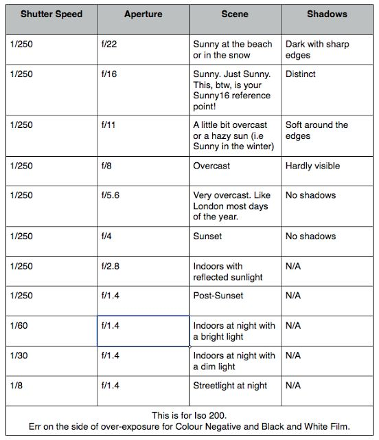 Sunny 16 Cheat Sheet!  This is assuming that your shutter speed is the same!!!