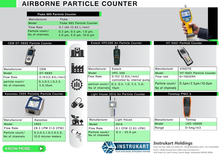 Particle Counter measures accurate readings for particle