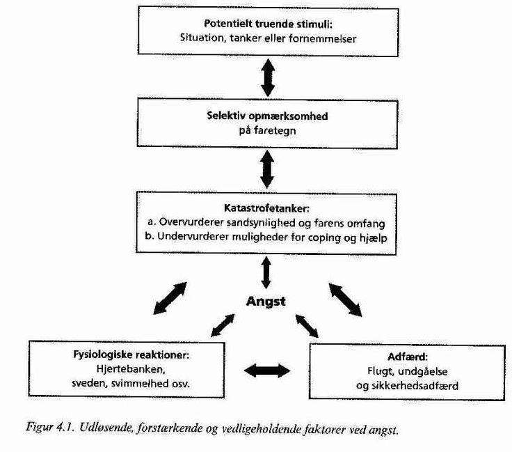 Angstmodel set ud fra den kognitive terapi