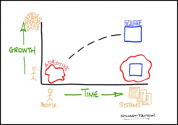 From adaptive to square.....evolution of an idea to a SME on http://m360.co.id/blog/from-adaptive-to-square-evolution-of-an-idea-to-a-sme-2/