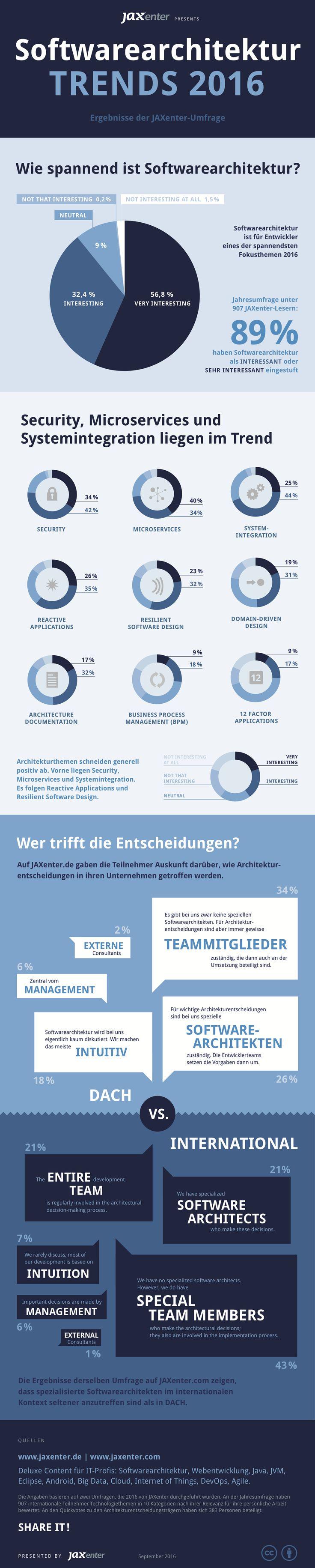 Die Ergebnisse unserer JAXenter-Umfragen zum Thema Software-Architektur haben wir für Sie in einer Infografik zusammengefast.