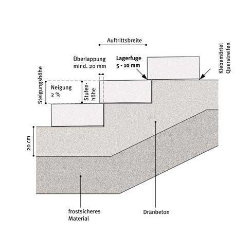 Merkmale-Blockstufen-Nord