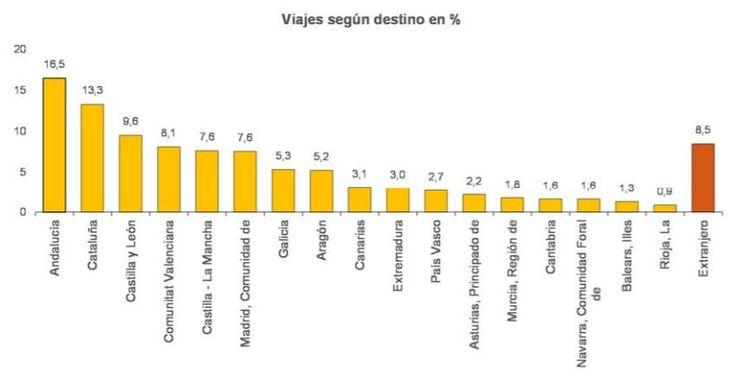 Llega el verano, el periodo vacacional por excelencia. ¿Sabes cuáles con los cinco destinos más visitados por los españoles?