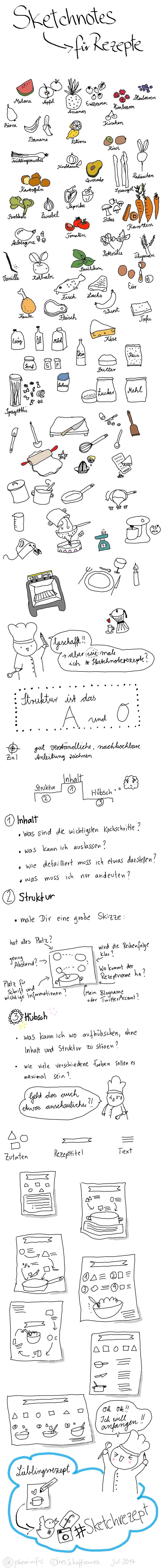 Sketchnotes um rezepte zu visualisieren in einer bilderanleitung