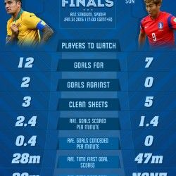 Comparison facts & stats between Australia and Korea Republic who will meet in the finals of the AFC Asian Cup 2014/15