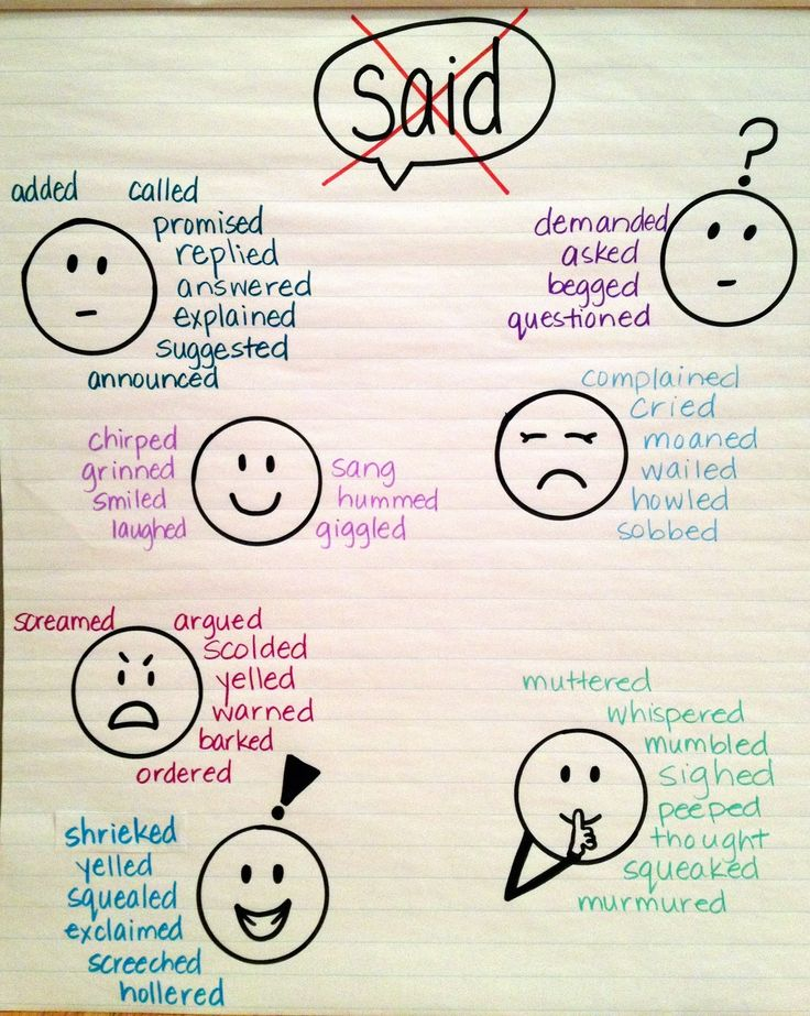 ESL Amplified: Amplifying Anchor Charts for ELLs