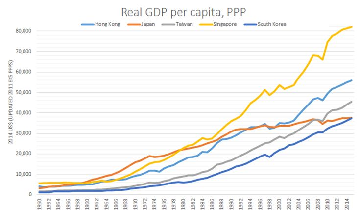 After 25 years of economic stagnation, Japan has finally been leapfrogged by all four so-called Asian Tigers: Hong Kong, Singapore, S. Korea, and Taiwan.