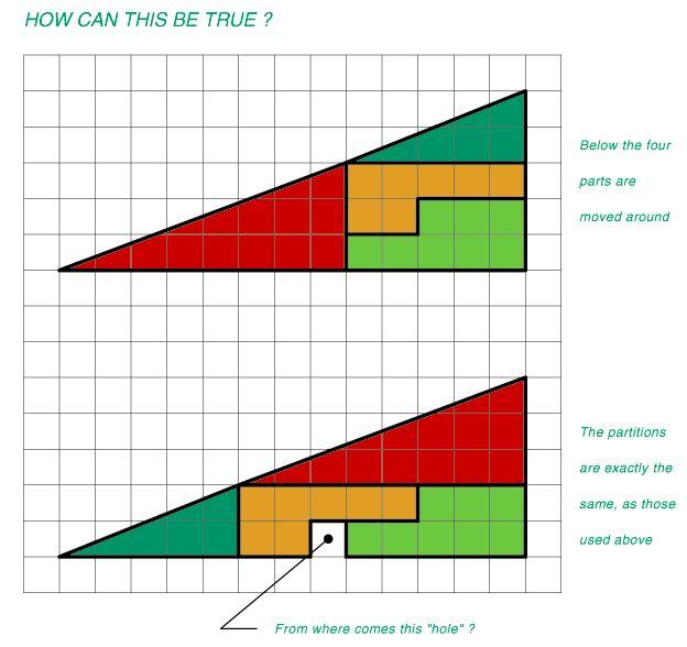 Martin Gardner – Paradoja del área desaparecida. Mirad atentamente estos dos triángulos. Los dos son rectángulos, los dos tienen la misma base y la misma altura. Y ambos están formados por las mismas piezas, pero colocadas en distinto orden ¿Cómo es posible que falte un trozo en el de abajo si las piezas son iguales? Vía http://ppicasso.wordpress.com/2006/12/15/matematicas-para-jugar/