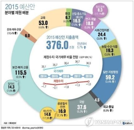 내년 예산 5.7% 증액 수퍼 예산