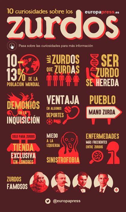 10 curiosidades en el Día de Internacional de los zurdos | Infografía
