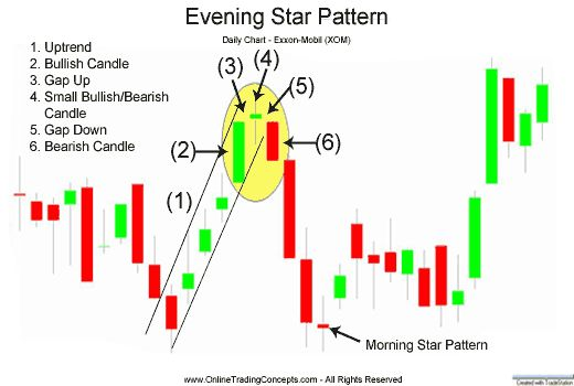 50 Best Trading Candlestick Patterns Images By Ga On