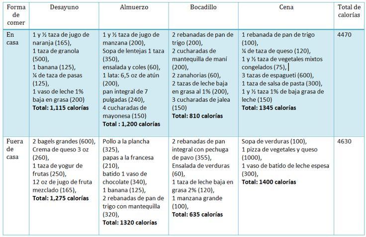 Dieta para ganar peso