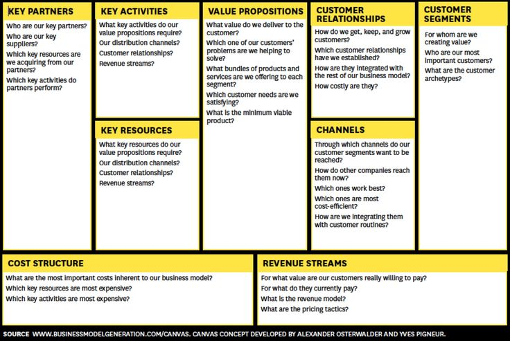 41 best business images on pinterest business business advice and the business model canvas designed by alexander osterwalder is a strategic management tool for developing new or existing business models wajeb Gallery