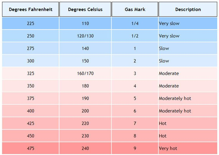 Oven temperature conversion chart. Celsius, Fahrenheit, Gas | Food and ...