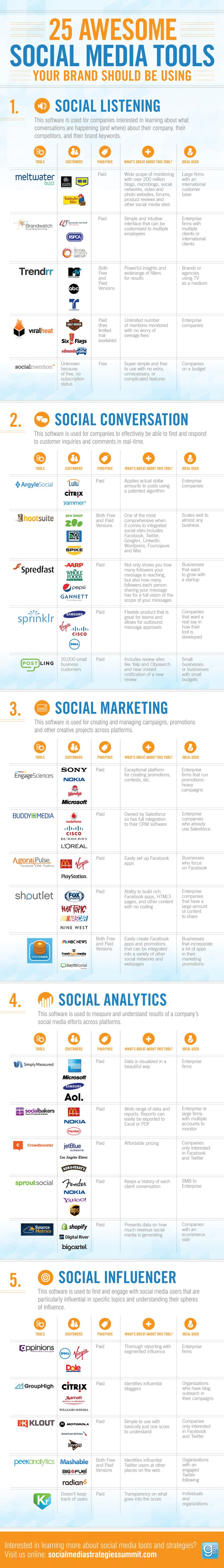 25 Awesome Social Media Monitoring Tools Your Brand Should Be Using | infographic | via Social Media Today | social media