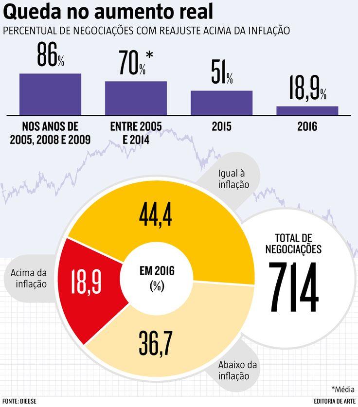 Em 2016, somente 19% dos reajustes estiveram acima do índice inflacionário INPC. Já os reajustes abaixo da inflação se tornaram mais comuns: passaram de 19%, em 2015, para 37%, em 2016. (13/07/2017) #Reforma #Trabalhista #ReformaTrabalhista #Inflação #Aumento #Infográfico #Infografia #HojeEmDia