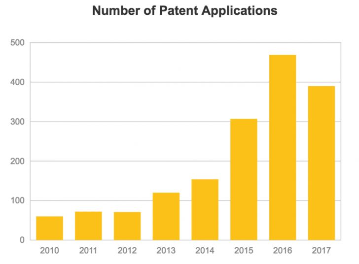 The Rate of Blockchain Patent Applications Has Nearly Doubled in 2017 - The number of cryptocurrency and blockchain-related patent applications being submitted and published in the US has nearlydoubled in 2017. Datafrom the US Patent and Trademark Office (USPTO) database, analyzedby CoinDesk, indicates that there were 390 patent applications related broadly to... - https://thebitcoinnews.com/the-rate-of-blockchain-patent-applications-has-nearly-doubled-in-2017/