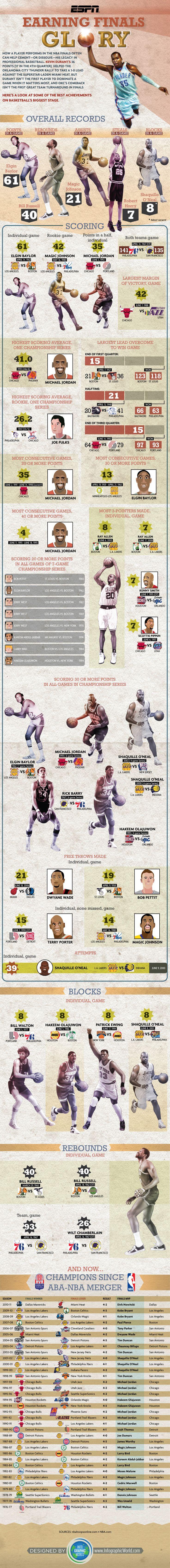 ESPN Infographic: NBA Finals Most Epic Performances