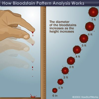 """Properties of Blood"", bloodstain pattern analysis. Great WIP research info."