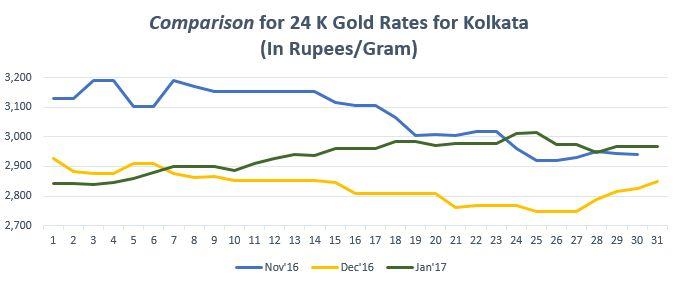 Find the gold trend in graph for gold rate in Kolkata. For more info on gold price in Kolkata, https://www.bankbazaar.com/gold-rate-kolkata.html