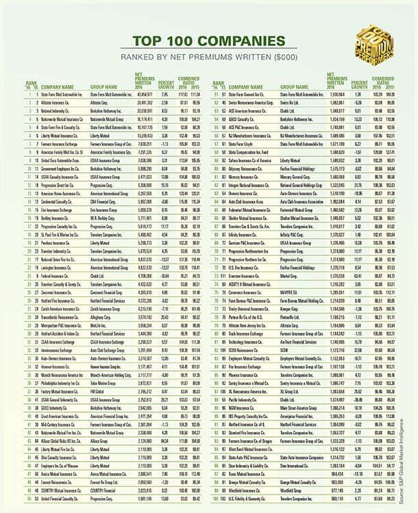 P C Premium Performers Top 100 Companies Groups And Line Leaders