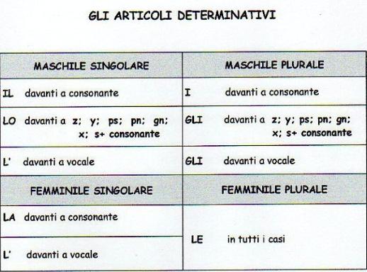 Gli articoli determinativi - Italian #grammar