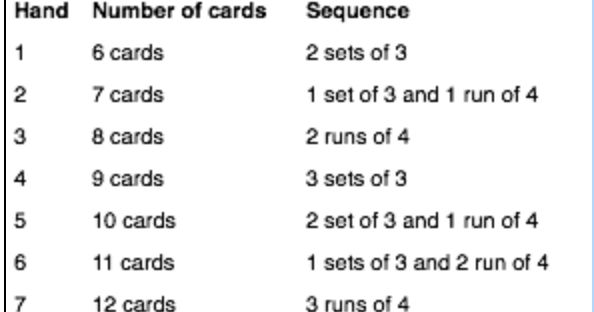 Thirty-Five Cent rummy   Thirty-Five Cent rummy  is a card game, based on Shanghai rummy, Liverpool rummy, and Ten Pennies that 3 to 6 play...