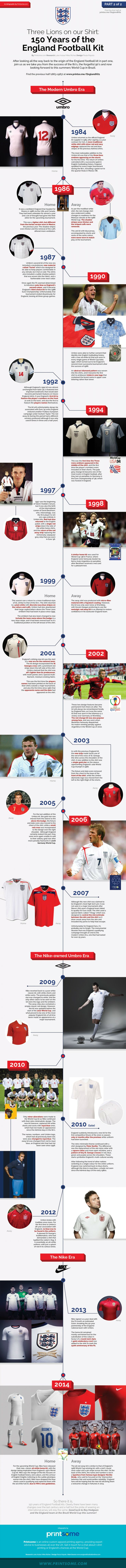 150 Years of the England Football kit in preparation for the 2014 World Cup in Brazil