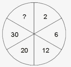 Os números no interior do círculo representado na figura abaixo foram colocados a partir do número. Que número deve substituir o ponto de interrogação?  Exercícios de Raciocínio Lógico - Matemática - Calcule Mais