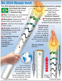 Olympic torch design | Graphic News
