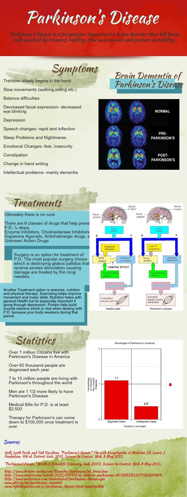 Info graphic Parkinson's Disease. Repinned by SOS Inc. Resources pinterest.com/sostherapy/.