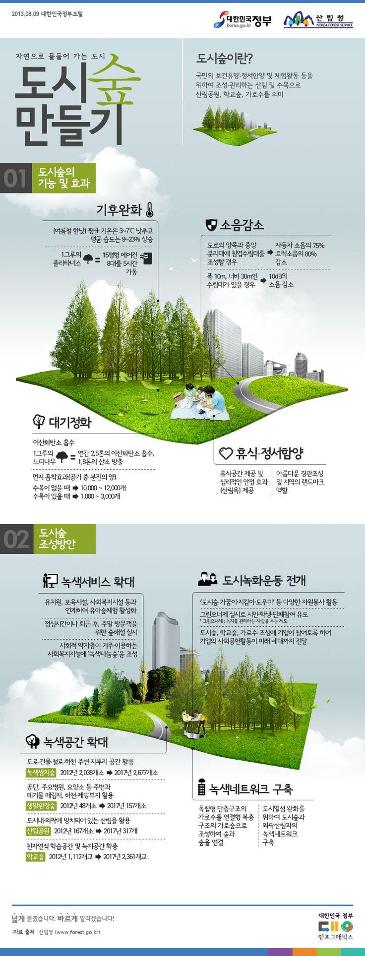 [Infographic] 도시 숲에 관한 인포그래픽