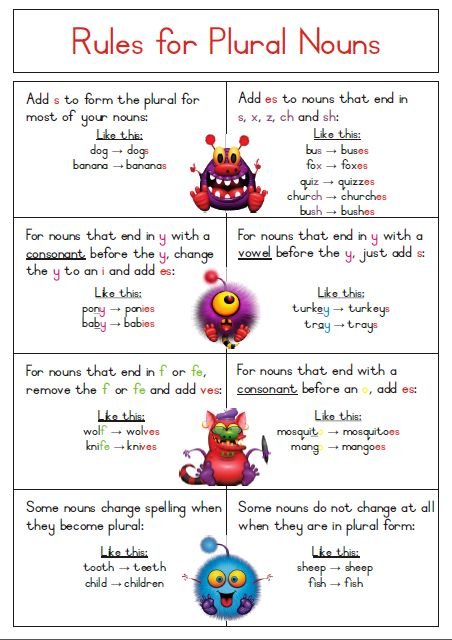 SIngular to Plural Noun Rules Poster - Free Download.